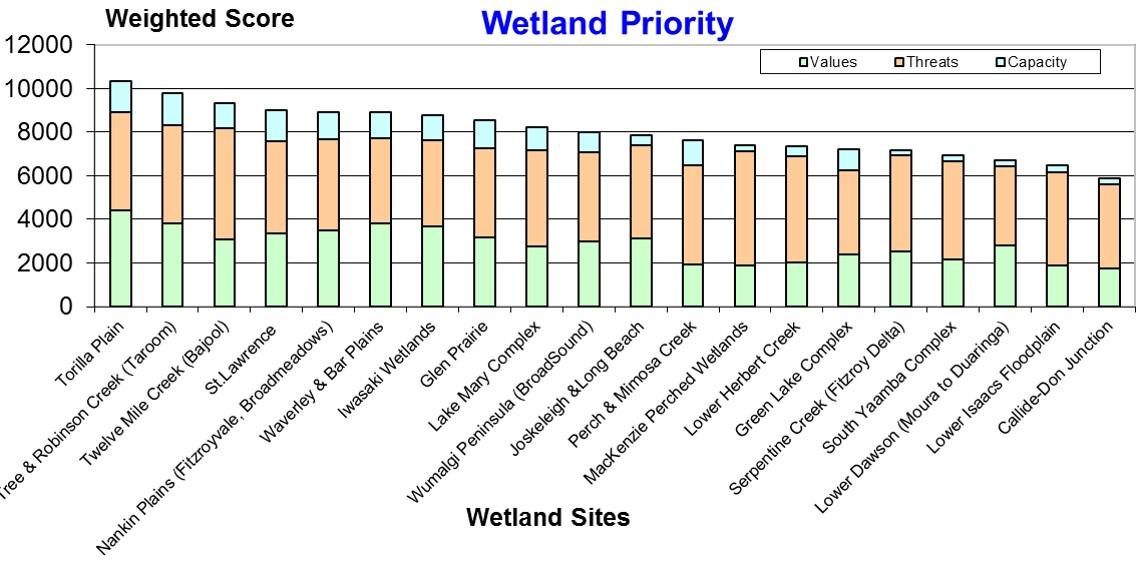 WetlandsPriority